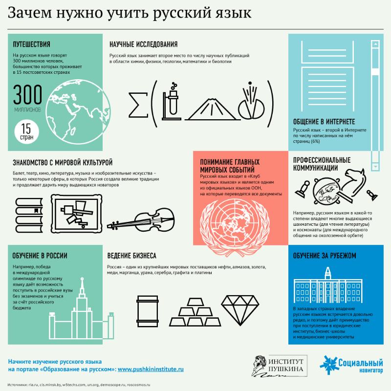 Зачем нужно знать русский язык